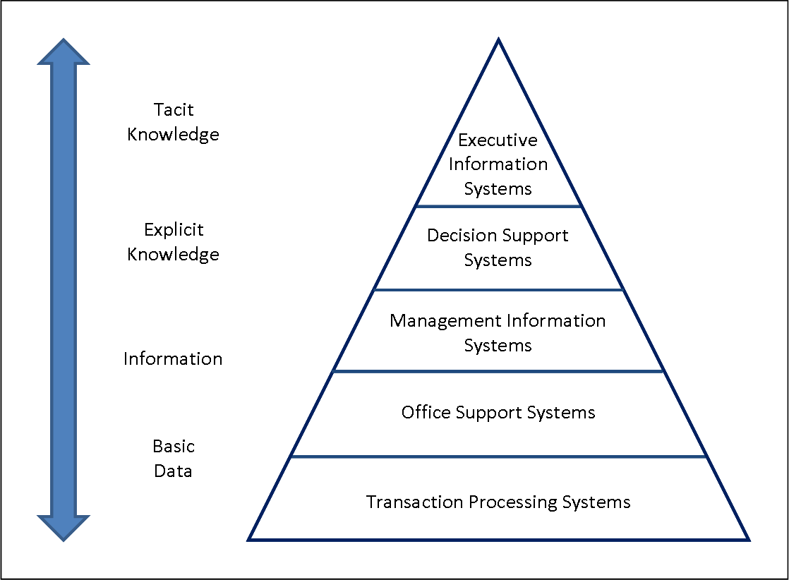 the importance of the use of management information systems mis in the corporate world Management information system now we are going to see the various kinds of network available in the corporate world and their benefits lan lan stands for local area network application management and bandwidth management are both important 5.