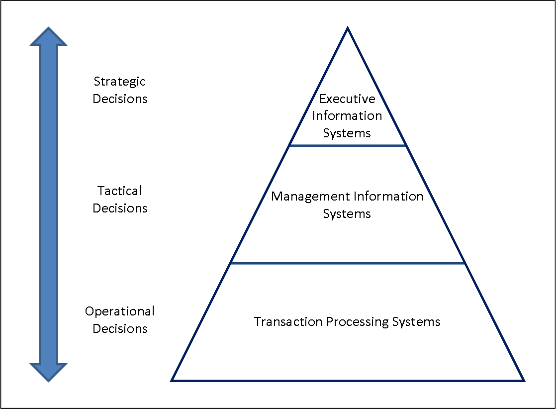 Technology Management Decisions: Different Types Of Information System And The Pyramid Model